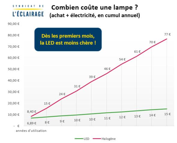 Coûts LED / Halogène